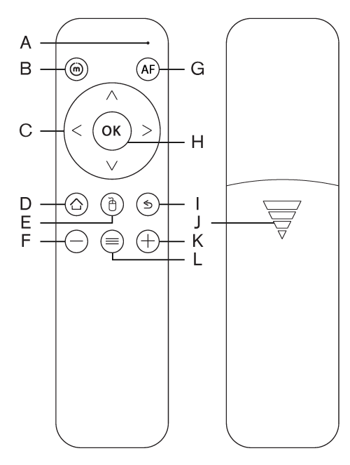 Remote Controls And Features